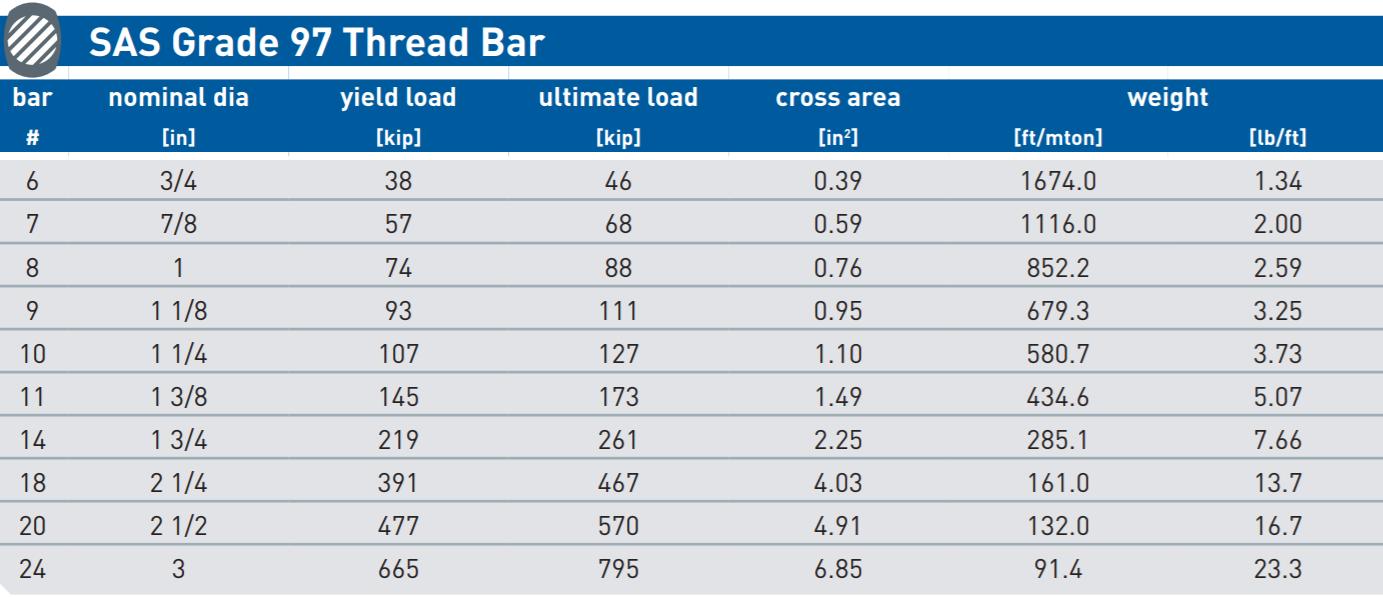 GR 97 Bar chart solo