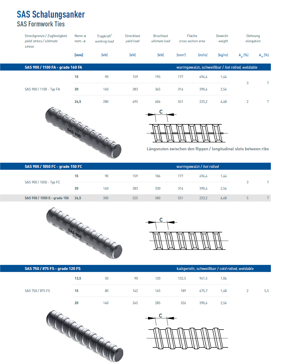 Formworks Bars overview