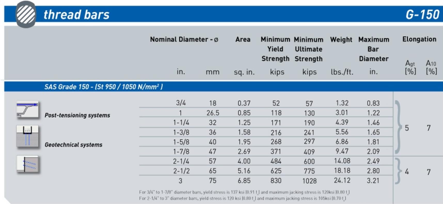 Gr 150 bar chart